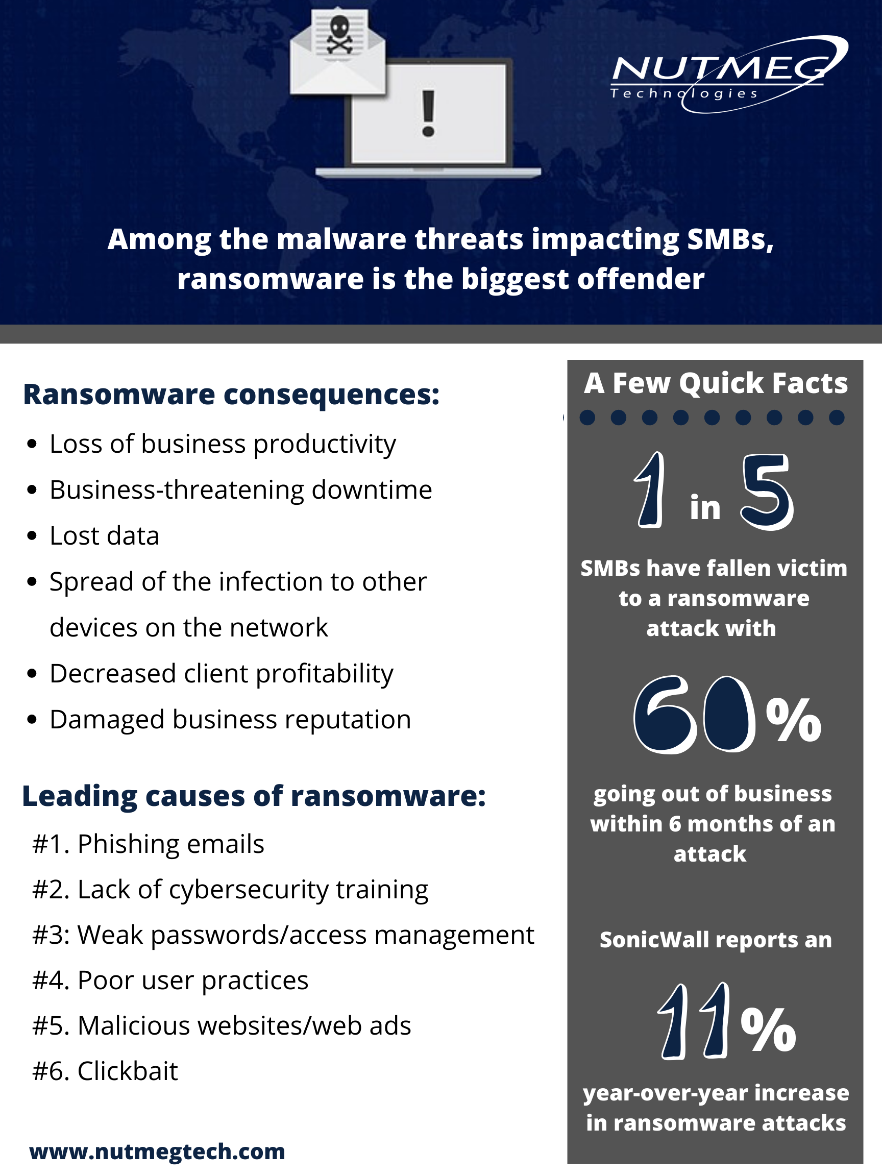 Among malware threats impacting SMBs, ransomware is the biggest offender